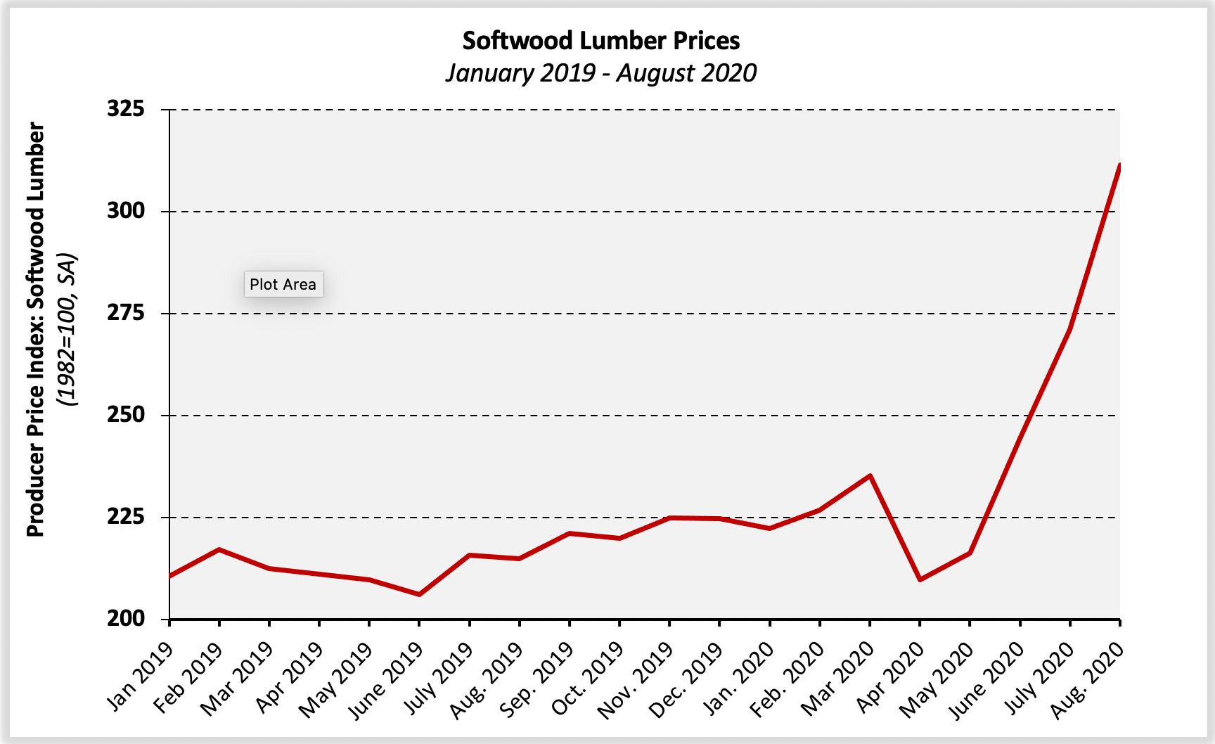 Material Price Rises!